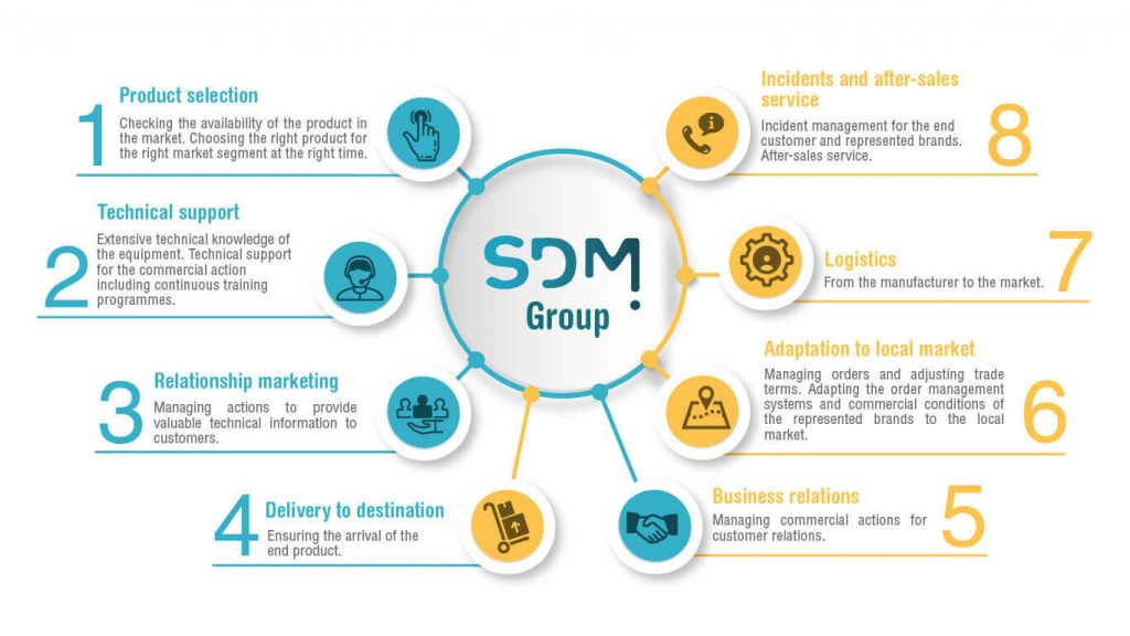 company SDM