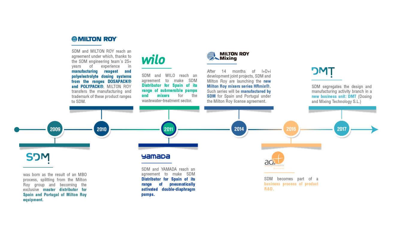 timeline company SDM