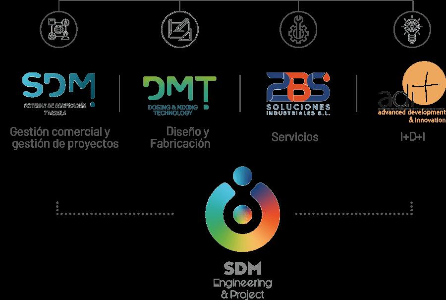 SDM ENGINEERING & PROJECTS GRUPO DE EMPRESAS