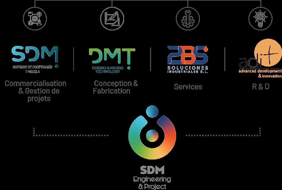 SDM ENGINEERING & PROJECTS GROUPE DE SOCIÉTÉS